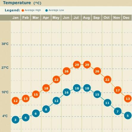 amalfi_coast_temperature